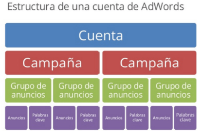 estructura de adwords - formación digital in company madrid