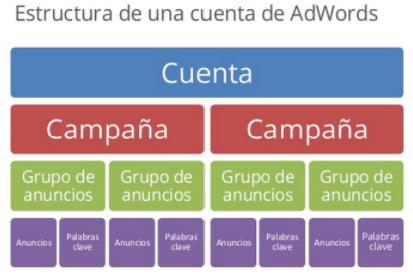 estructura de adwords - formación digital in company madrid