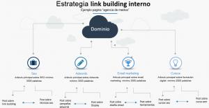 linkbuilding interno